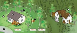 A diagram drawing of 1 homes in the woods showing the different fire hazard zones